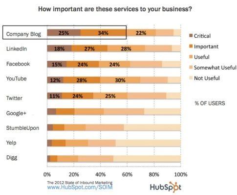 hc-hubspot-social-media-importance あなたのブログをコンテンツマーケティング用マグネットにするための7つのヒント